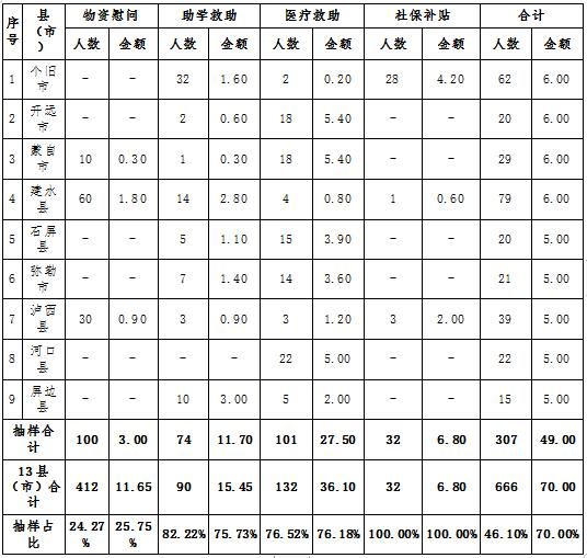 红河哈尼族彝族自治州总工会2019年红河州停产半停产企业困难职工帮扶(补助下级)经费项目绩效再评价报告