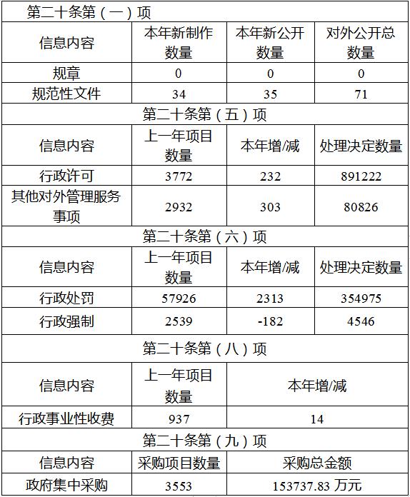 红河州2019年政府信息公开工作年度报告