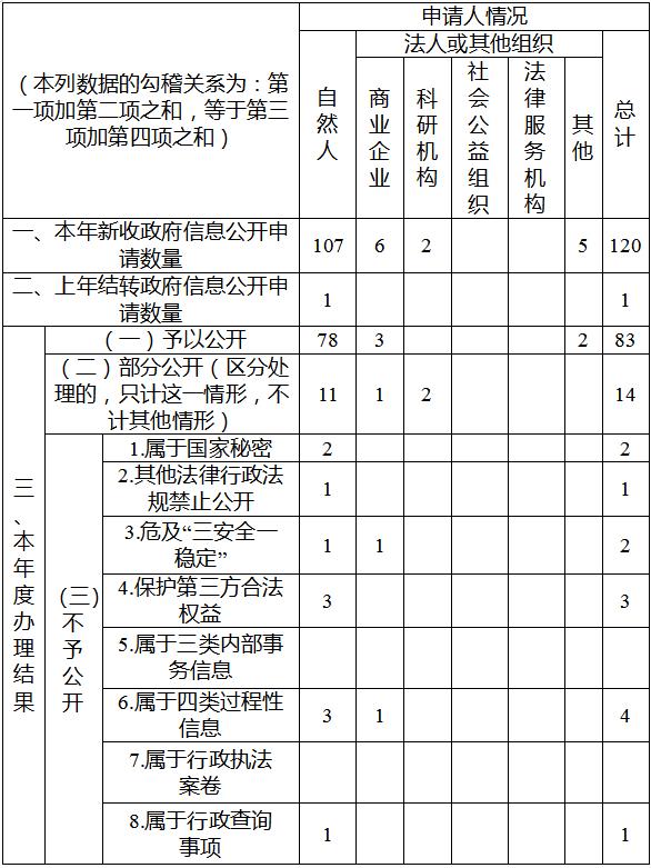 红河州2019年政府信息公开工作年度报告(图2)
