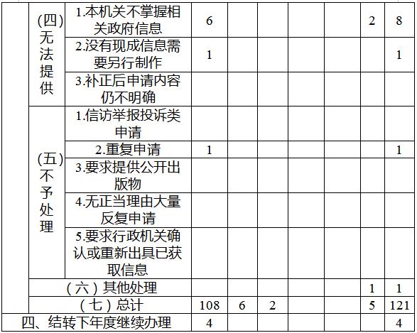 红河州2019年政府信息公开工作年度报告(图3)