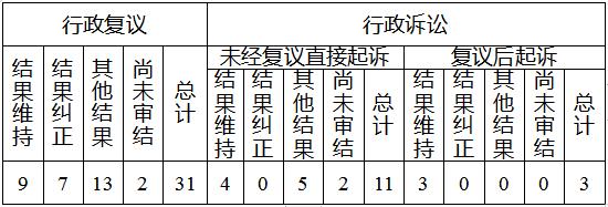 红河州2019年政府信息公开工作年度报告(图4)